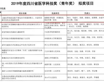 成医附院喜获四川省医学科技奖(青年奖)一等奖和四川省医学科技奖二等奖